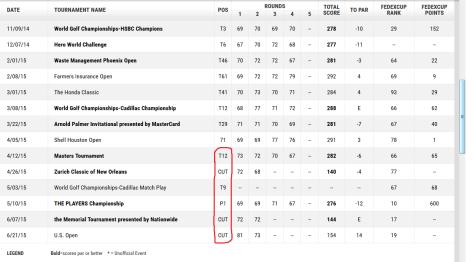 Fowler's tournament results for 2015, courtesy of PGATour.com